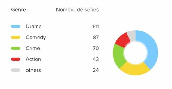 classement séries 2019