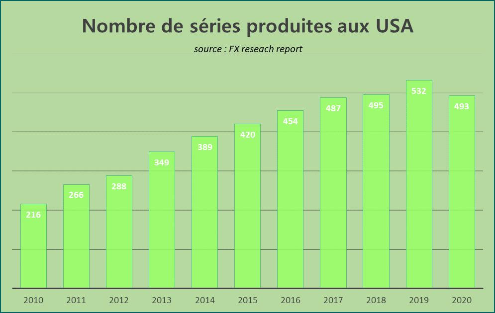 493 séries USA 2020